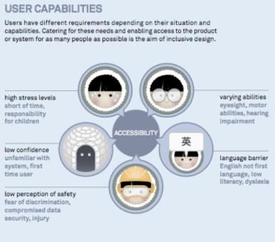 User Capabilities | ShaneWallCTO.com