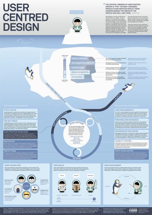 User Centered Design | ShaneWallCTO.com